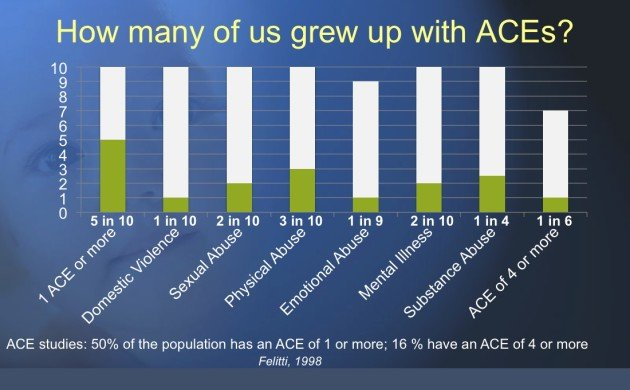 Adverse Childhood Experiences - how many of us grew up with trauma?
