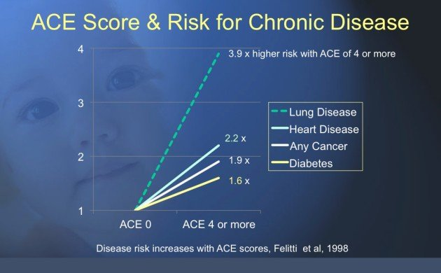 Adverse Childhood Experiences and Chronic Illness: inculudes risk for diabetes, chronic lung disease, cancer and heart disease