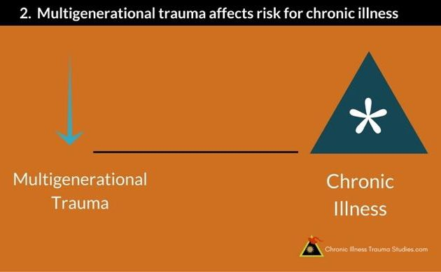 If you have a chronic illness and no history of trauma consider risk factors from multigenerational trauma